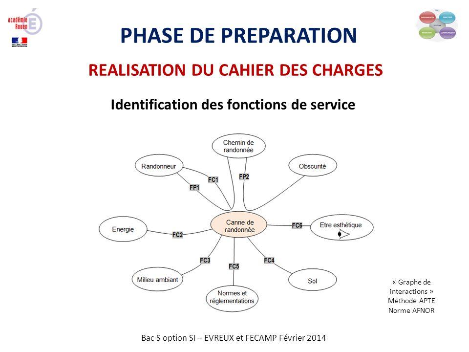 Bac S option SI – EVREUX et FECAMP Février 2014 PHASE DE PREPARATION REALISATION DU CAHIER DES CHARGES Identification des fonctions de service « Graph