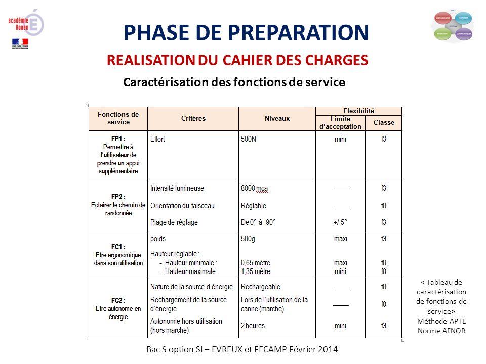 Bac S option SI – EVREUX et FECAMP Février 2014 PHASE DE PREPARATION REALISATION DU CAHIER DES CHARGES Caractérisation des fonctions de service « Tabl