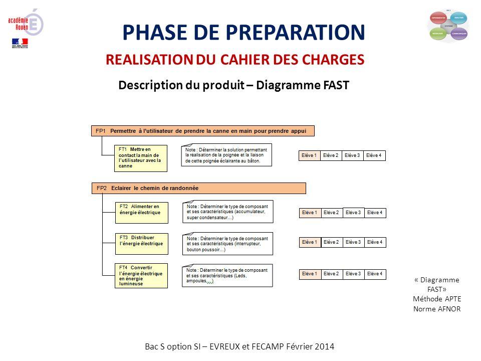 Bac S option SI – EVREUX et FECAMP Février 2014 PHASE DE PREPARATION REALISATION DU CAHIER DES CHARGES Description du produit – Diagramme FAST « Diagr