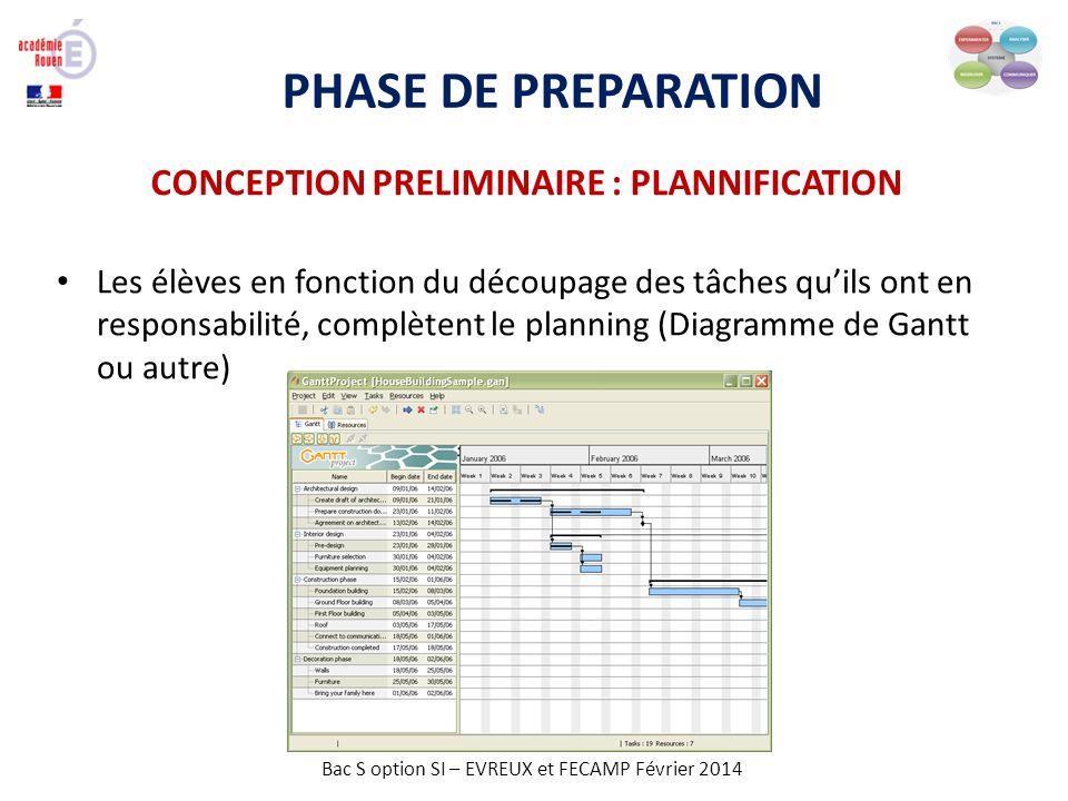 Bac S option SI – EVREUX et FECAMP Février 2014 PHASE DE PREPARATION CONCEPTION PRELIMINAIRE : PLANNIFICATION Les élèves en fonction du découpage des