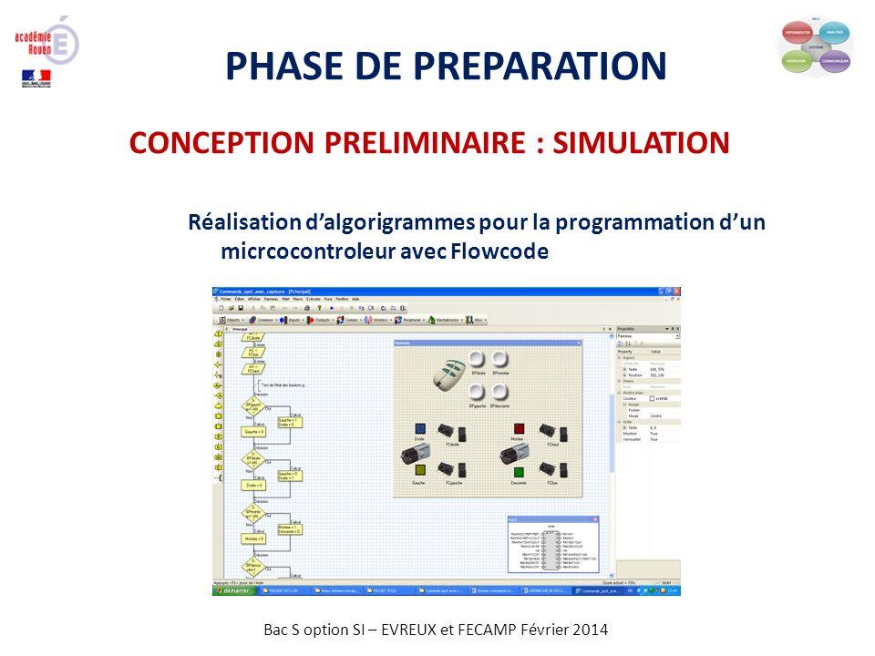 Bac S option SI – EVREUX et FECAMP Février 2014 PHASE DE PREPARATION Réalisation dalgorigrammes pour la programmation dun micrcocontroleur avec Flowco