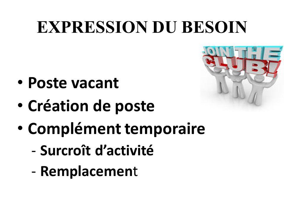EXPRESSION DU BESOIN Poste vacant Création de poste Complément temporaire -Surcroît dactivité -Remplacement