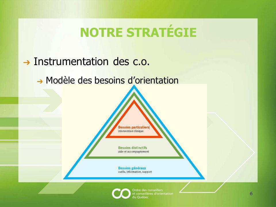 NOTRE STRATÉGIE Instrumentation des c.o. Modèle des besoins dorientation 6