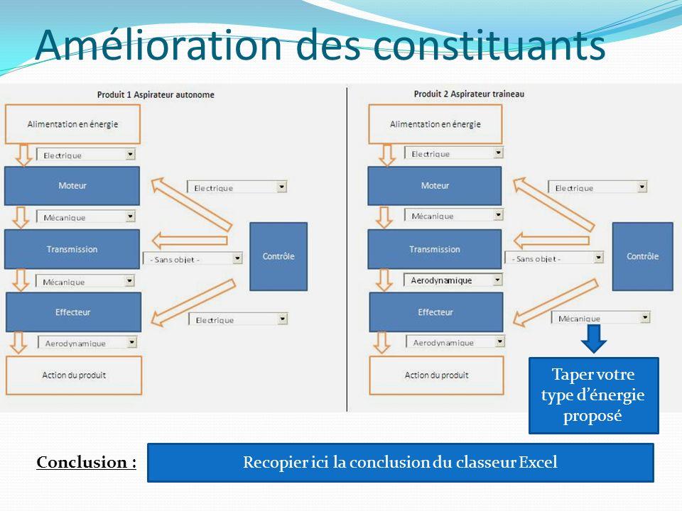 Amélioration des constituants Conclusion : Recopier ici la conclusion du classeur Excel Taper votre type dénergie proposé