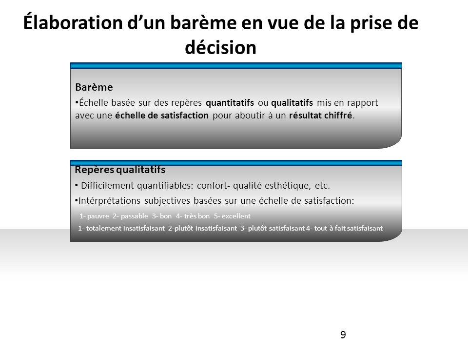 Élaboration dun barème en vue de la prise de décision Barème Échelle basée sur des repères quantitatifs ou qualitatifs mis en rapport avec une échelle de satisfaction pour aboutir à un résultat chiffré.