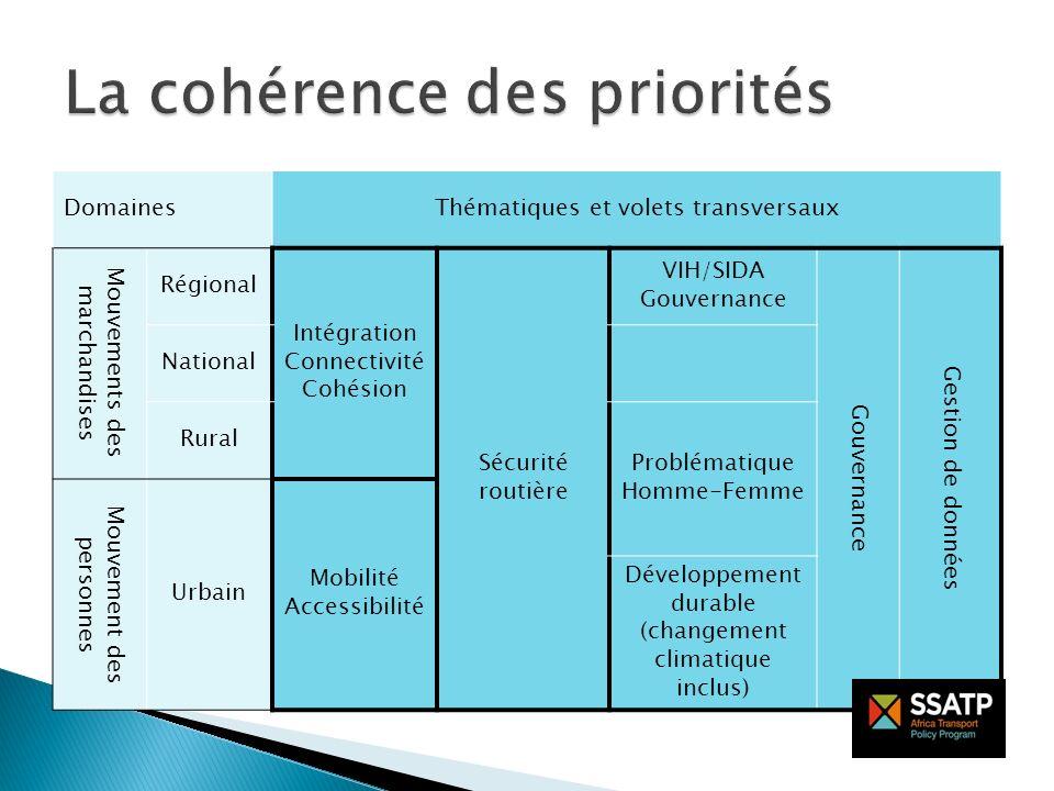 Le choix d orientations stratégiques : - Compatible avec lapproche création de connaissances, partage de connaissances et application des connaissances - Inclure le renforcement de capacités pour favoriser le développement de politiques et la mise en œuvre est une valeur ajoutée - Durabilité au-delà de l assistance de SSATP Consultations des acteurs - Intégration régionale (Cotonou et Mombasa) - Mobilité urbaine et accessibilité (Addis Abeba) - Sécurité routière (Addis Abeba et Lusaka) - Toutes les priorités (enquête en ligne) Processus