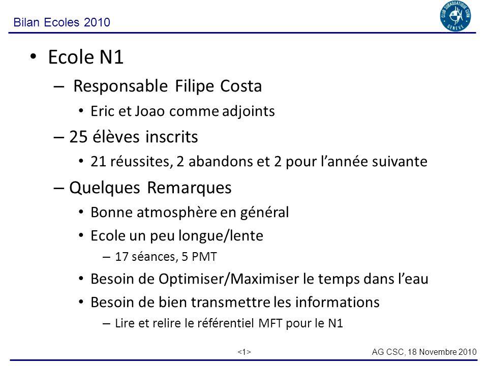 AG CSC, 18 Novembre 2010 Bilan Ecoles 2010 Ecole N1 – Responsable Filipe Costa Eric et Joao comme adjoints – 25 élèves inscrits 21 réussites, 2 abandons et 2 pour lannée suivante – Quelques Remarques Bonne atmosphère en général Ecole un peu longue/lente – 17 séances, 5 PMT Besoin de Optimiser/Maximiser le temps dans leau Besoin de bien transmettre les informations – Lire et relire le référentiel MFT pour le N1