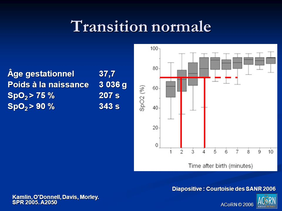 Âge gestationnel 37,7 Poids à la naissance 3 036 g SpO 2 > 75 % 207 s SpO 2 > 90 % 343 s. Kamlin, O'Donnell, Davis, Morley. SPR 2005. A2050 Transition