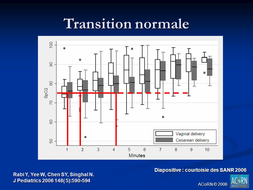 Transition normale Rabi Y, Yee W, Chen SY, Singhal N. J Pediatrics 2006 148( 5):590-594 Diapositive : courtoisie des SANR 2006 ACoRN © 2006