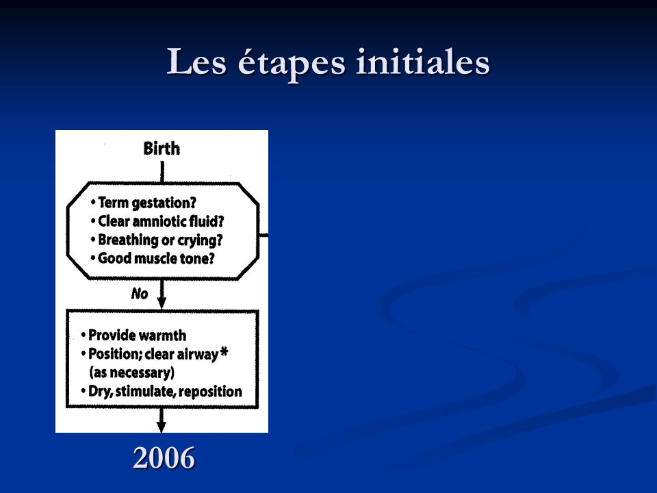 Les étapes initiales 2006
