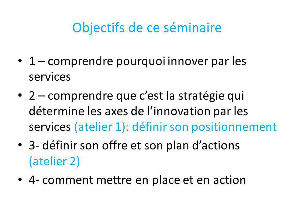 Plan dintervention Introduction :pourquoi innover Partie 1: la nécessité dinnover par les services Partie 2: comment définir sa stratégie Partie 3: Atelier 1 individuel, CRF,vocation et positionnement Partie 4: démarche de mise en œuvre Partie 5: atelier 2 :lofficine de demain Partie 6: réflexions sur le changement