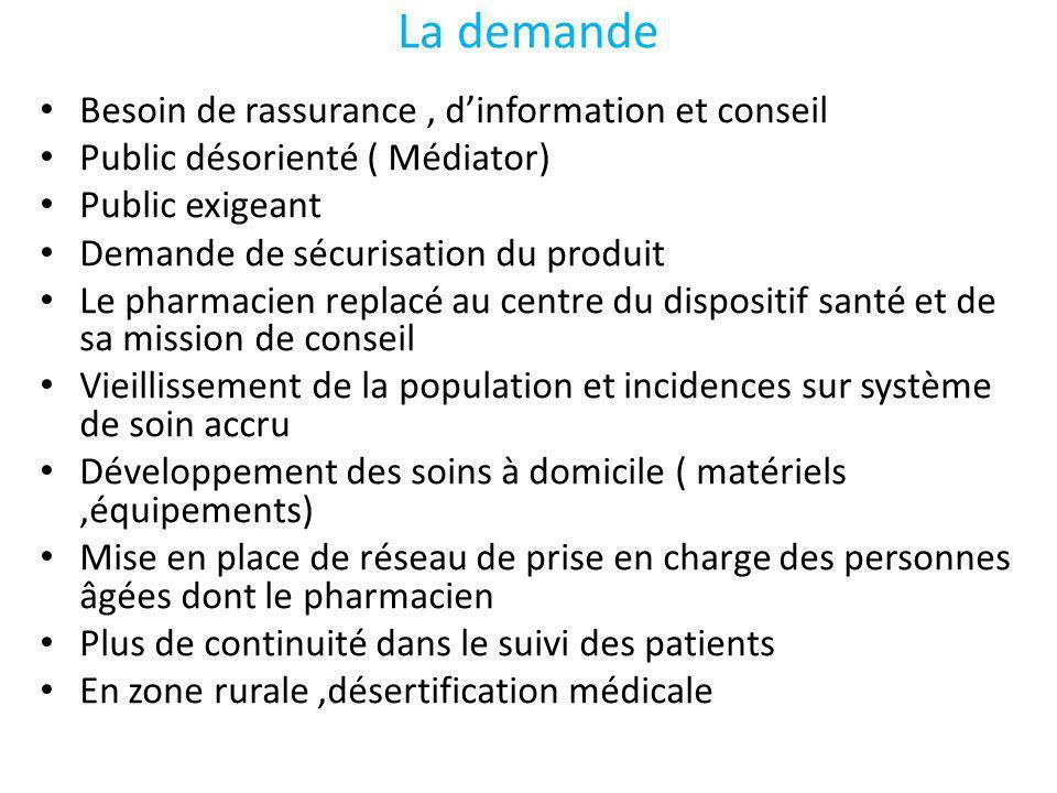 La demande Besoin de rassurance, dinformation et conseil Public désorienté ( Médiator) Public exigeant Demande de sécurisation du produit Le pharmacie