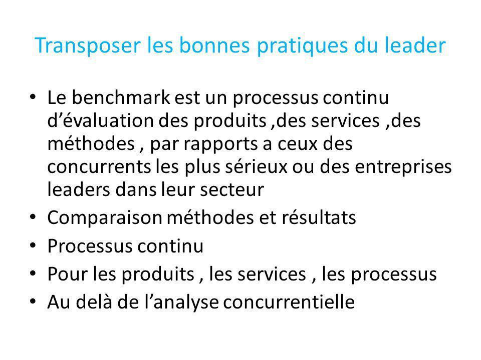 Benchmark suite 3 types de benchmark Concurrentiel : comparaison avec des entreprises de même secteur Ceux qui ont déjà expérimenté des innovations de services ( CERFRANCE agri, ACS)