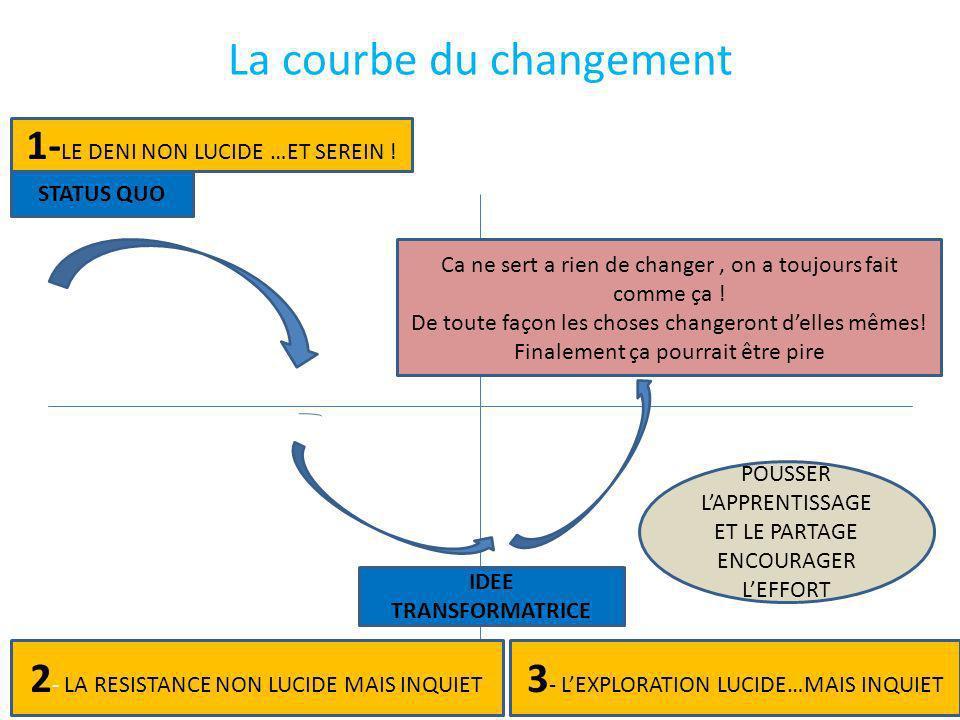 La courbe du changement 1- LE DENI NON LUCIDE …ET SEREIN .