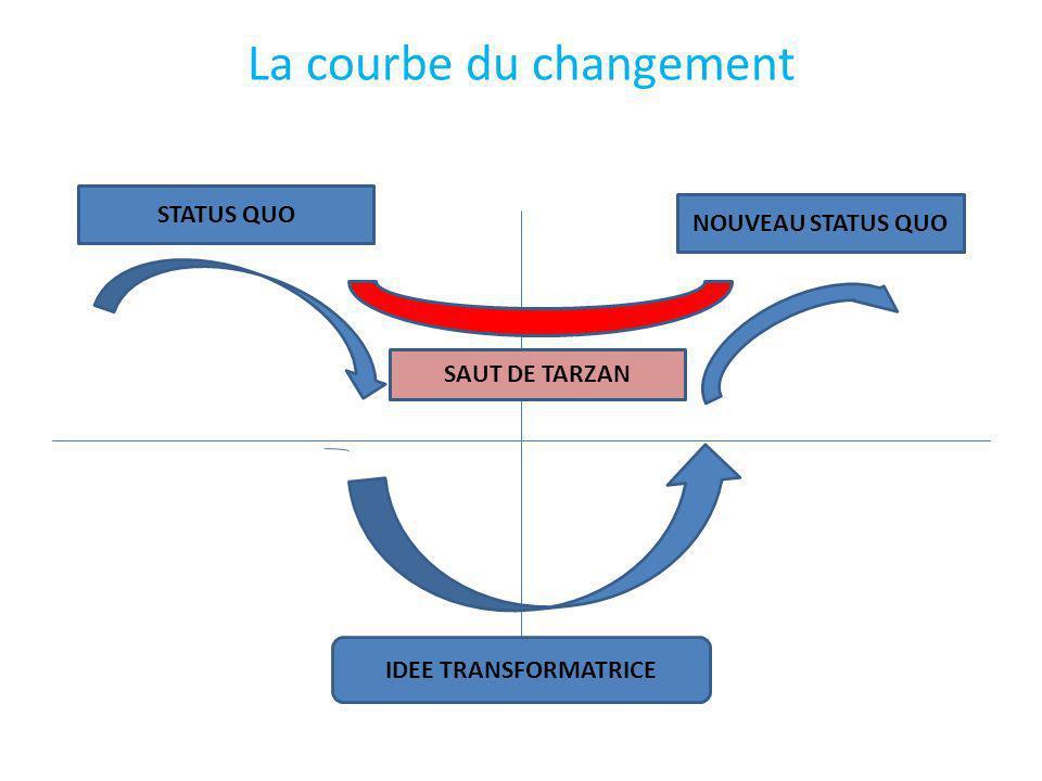 Ce quil faut retenir La porte du changement souvre de lintérieur Cela signifie que la grande difficulté du processus de changement est de manager le capital humain en interne .