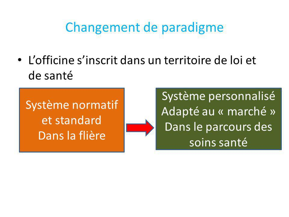 Changement de paradigme Prescription Médicale Pharmacie Territoire t pharmacie Territoire santé
