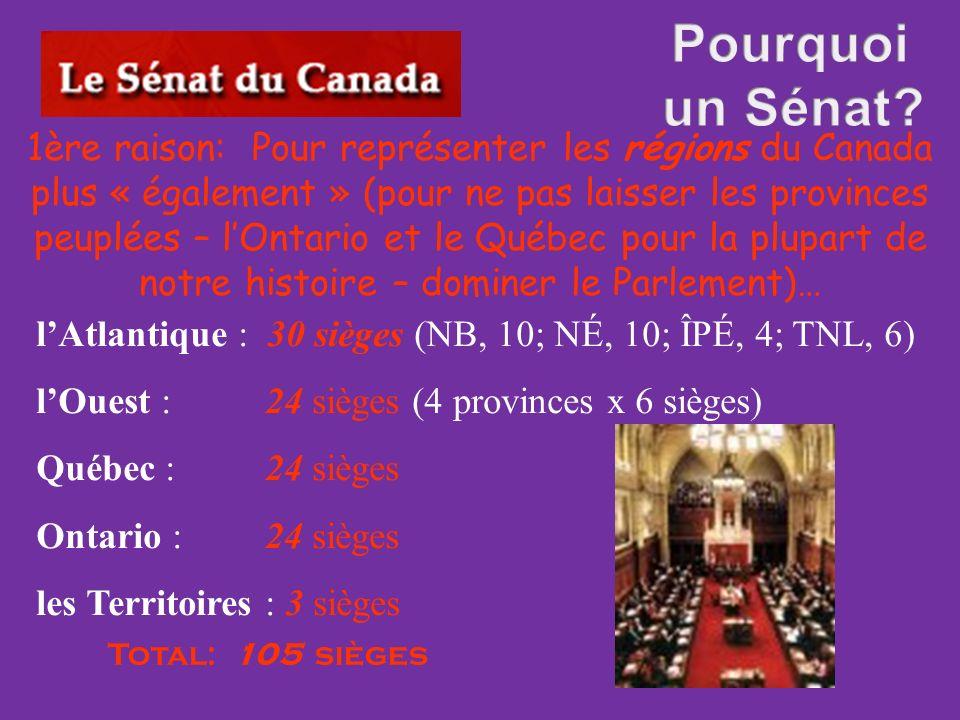 1ère raison: Pour représenter les régions du Canada plus « également » (pour ne pas laisser les provinces peuplées – lOntario et le Québec pour la plupart de notre histoire – dominer le Parlement)… lAtlantique : 30 sièges (NB, 10; NÉ, 10; ÎPÉ, 4; TNL, 6) lOuest : 24 sièges (4 provinces x 6 sièges) Québec : 24 sièges Ontario : 24 sièges les Territoires : 3 sièges Total: 105 sièges