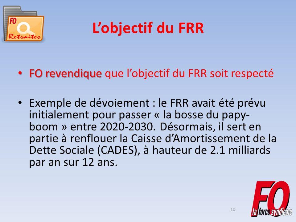 10 Lobjectif du FRR FO revendique FO revendique que lobjectif du FRR soit respecté Exemple de dévoiement : le FRR avait été prévu initialement pour passer « la bosse du papy- boom » entre 2020-2030.