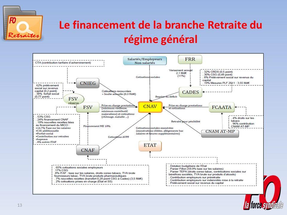 13 Le financement de la branche Retraite du régime général