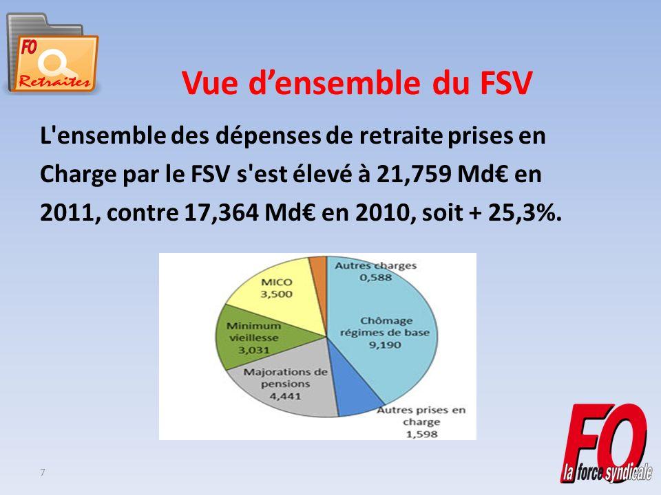 7 Vue densemble du FSV L ensemble des dépenses de retraite prises en Charge par le FSV s est élevé à 21,759 Md en 2011, contre 17,364 Md en 2010, soit + 25,3%.