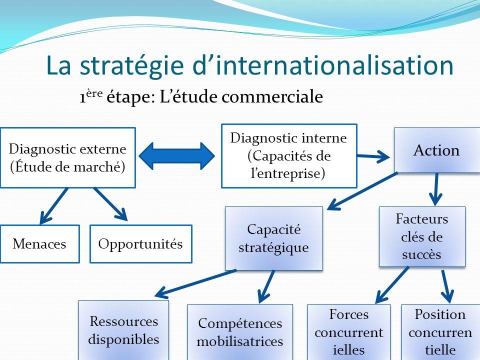 La stratégie dinternationalisation Diagnostic interne (Capacités de lentreprise) Action Diagnostic externe (Étude de marché) 1 ère étape: Létude comme