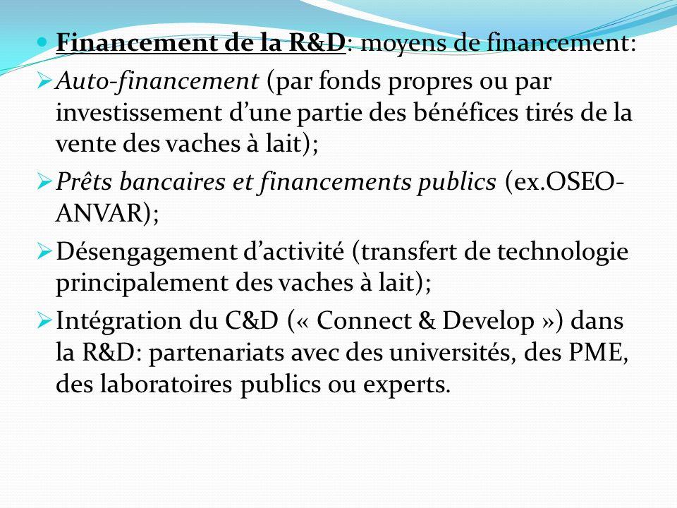 Financement de la R&D: moyens de financement: Auto-financement (par fonds propres ou par investissement dune partie des bénéfices tirés de la vente de