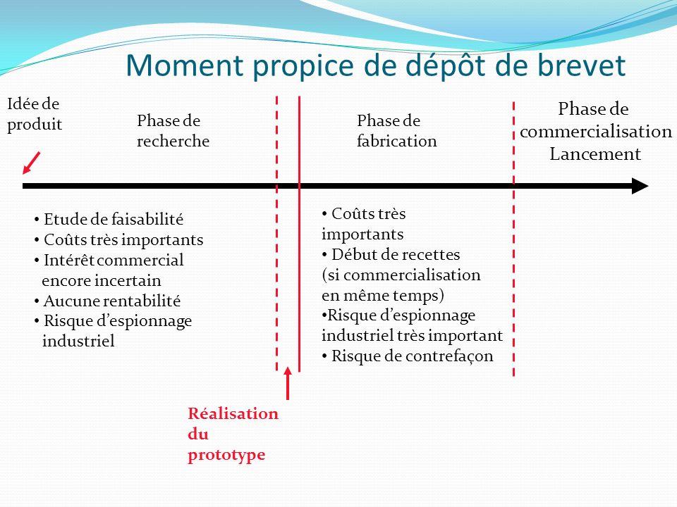 Moment propice de dépôt de brevet Idée de produit Phase de recherche Phase de fabrication Phase de commercialisation Lancement Réalisation du prototyp