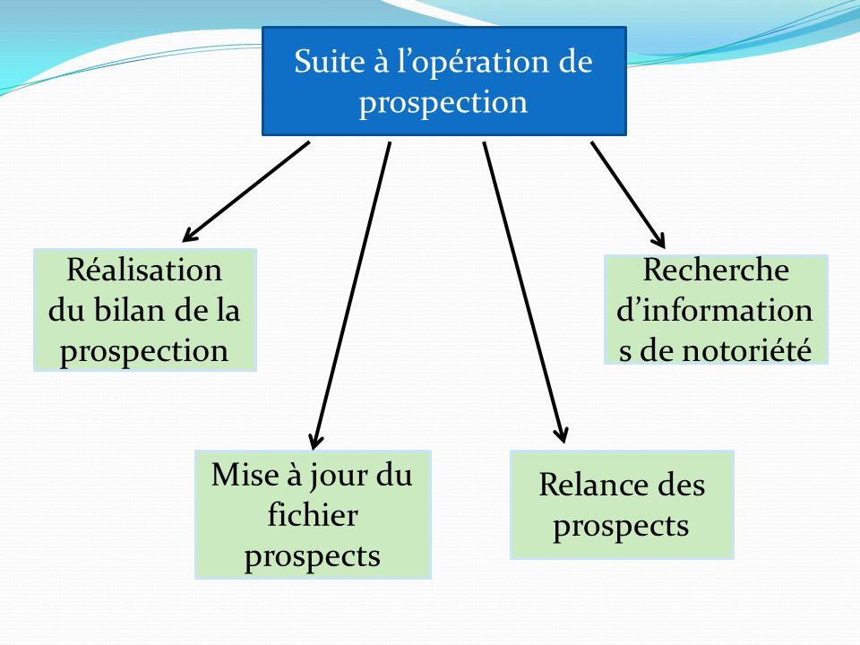 Réalisation du bilan de la prospection Recherche dinformation s de notoriété Relance des prospects Mise à jour du fichier prospects Suite à lopération