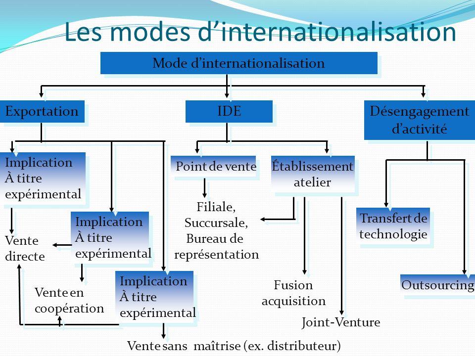 Les modes dinternationalisation Mode dinternationalisation Exportation IDE Désengagement dactivité Désengagement dactivité Implication À titre expérim
