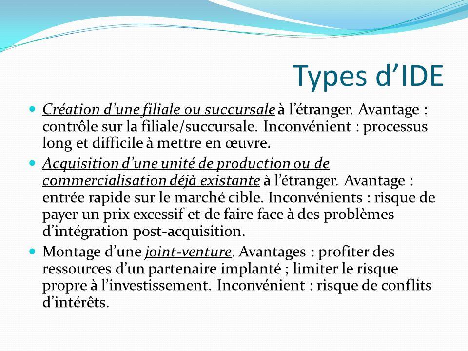 Types dIDE Création dune filiale ou succursale à létranger. Avantage : contrôle sur la filiale/succursale. Inconvénient : processus long et difficile
