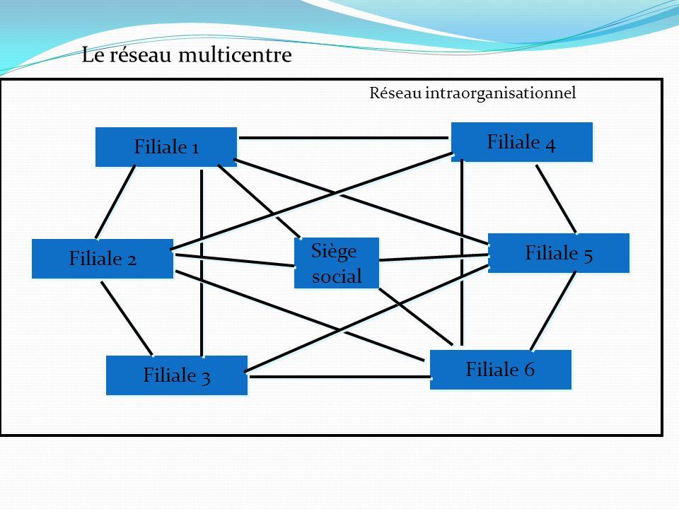 Le réseau multicentre Siège social Siège social Filiale 1 Filiale 2 Filiale 3 Filiale 4 Filiale 5 Filiale 6 Réseau intraorganisationnel