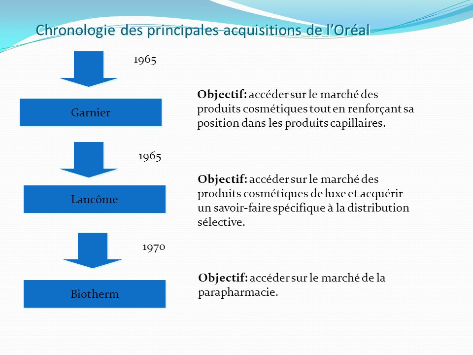 Chronologie des principales acquisitions de lOréal 1965 Garnier Objectif: accéder sur le marché des produits cosmétiques tout en renforçant sa positio