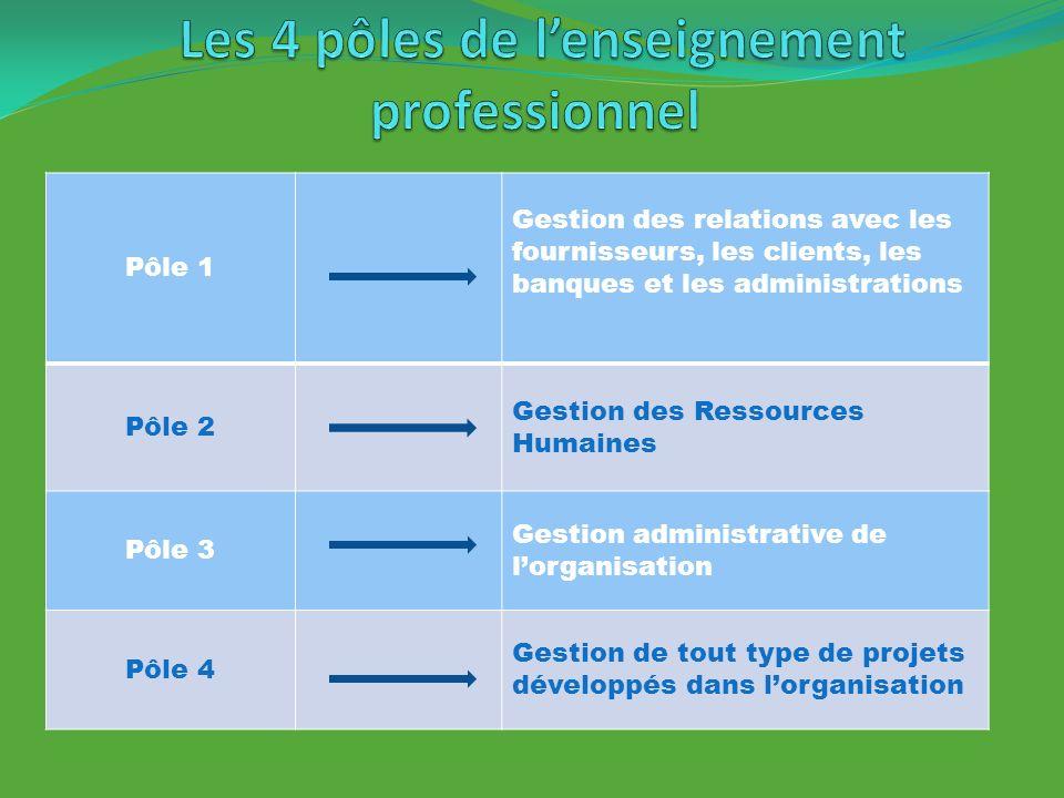 Pôle 1 Gestion des relations avec les fournisseurs, les clients, les banques et les administrations Pôle 2 Gestion des Ressources Humaines Pôle 3 Gest