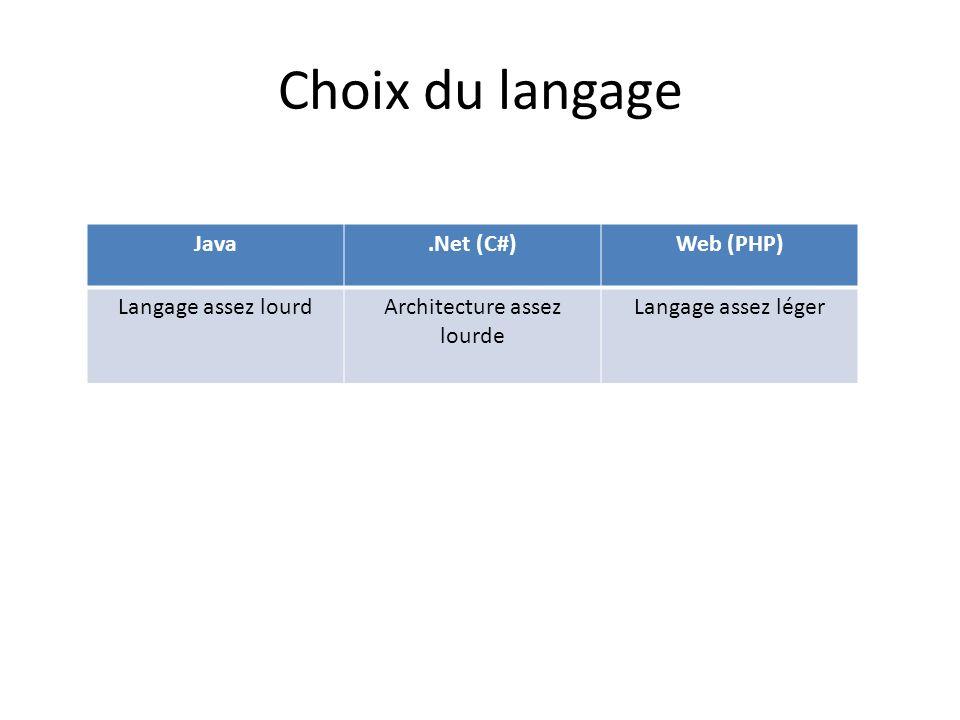 Java.Net (C#)Web (PHP) Langage assez lourdArchitecture assez lourde Langage assez léger Choix du langage