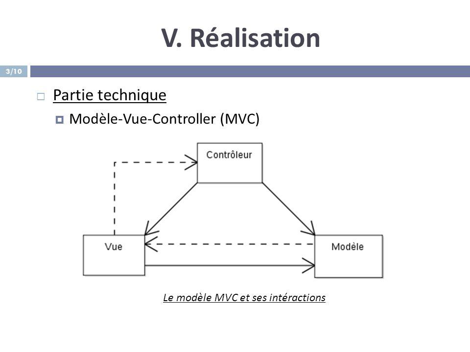 V. Réalisation Partie technique Modèle-Vue-Controller (MVC) Le modèle MVC et ses intéractions 3/10