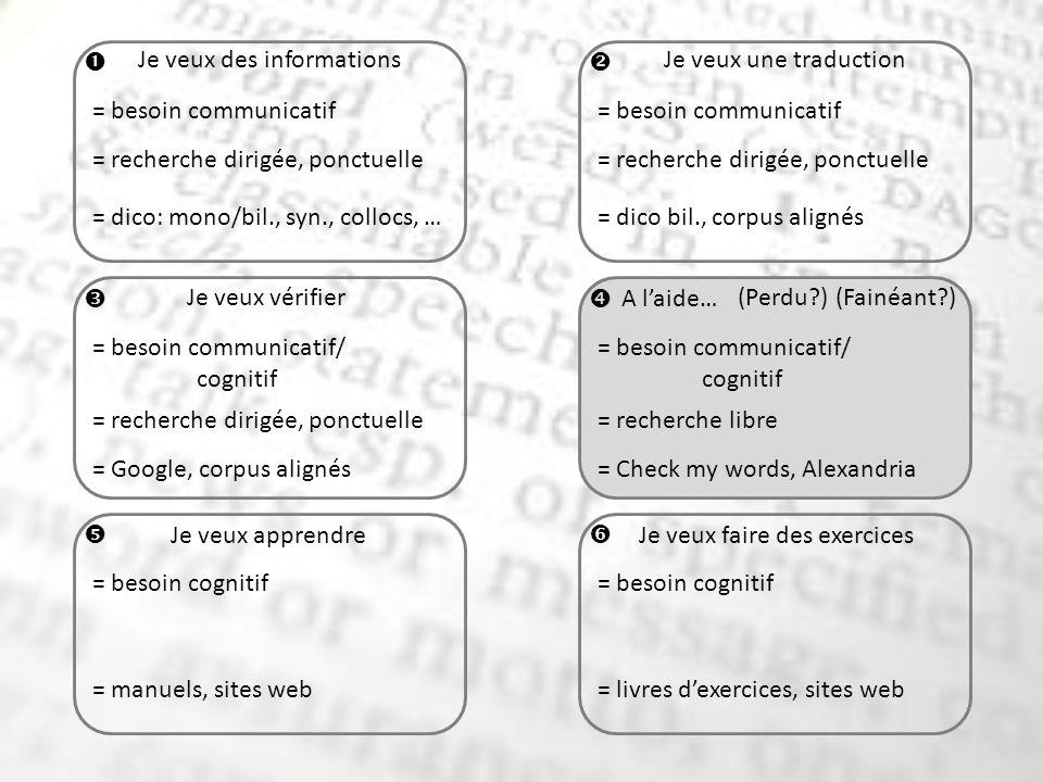 Je veux des informationsJe veux une traduction Je veux vérifier A laide… (Perdu ) Je veux apprendreJe veux faire des exercices = besoin communicatif = besoin communicatif/ cognitif = besoin cognitif = recherche dirigée, ponctuelle = recherche libre= recherche dirigée, ponctuelle = dico: mono/bil., syn., collocs, …= dico bil., corpus alignés = Google, corpus alignés= Check my words, Alexandria = manuels, sites web= livres dexercices, sites web = besoin communicatif/ cognitif (Fainéant )