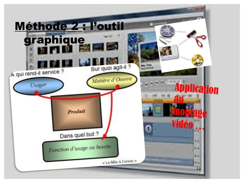 Méthode 2 : loutil graphique Application au montage vidéo …