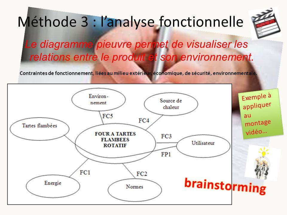 Méthode 3 : lanalyse fonctionnelle Le diagramme pieuvre permet de visualiser les relations entre le produit et son environnement. Exemple à appliquer