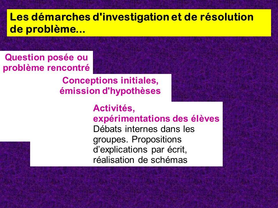 Les démarches d'investigation et de résolution de problème... Question posée ou problème rencontré Reformulation par les élèves. Le problème doit être