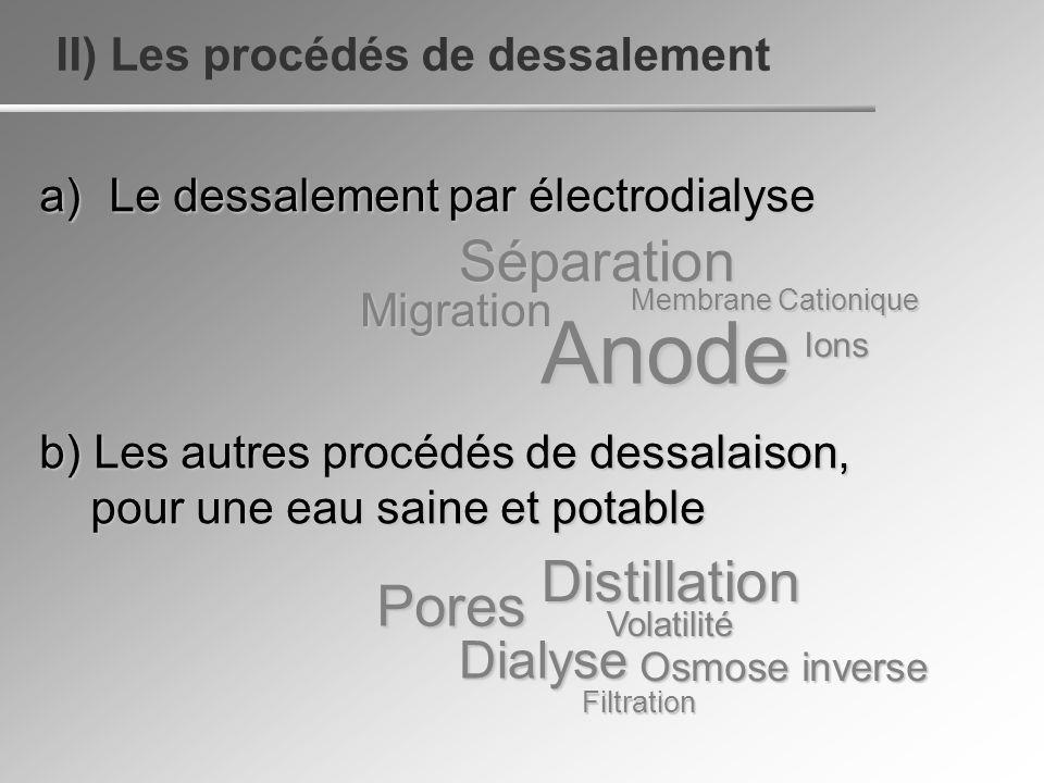 II) Les procédés de dessalement a)Le dessalement par électrodialyse b) Les autres procédés de dessalaison, pour une eau saine et potable pour une eau