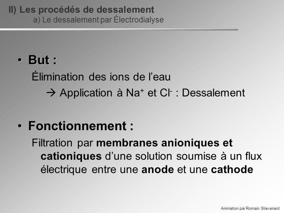But :But : Élimination des ions de leau Application à Na + et Cl - : Dessalement Fonctionnement :Fonctionnement : Filtration par membranes anioniques