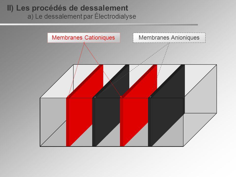 Membranes Anioniques Membranes Cationiques a) Le dessalement par Électrodialyse II) Les procédés de dessalement