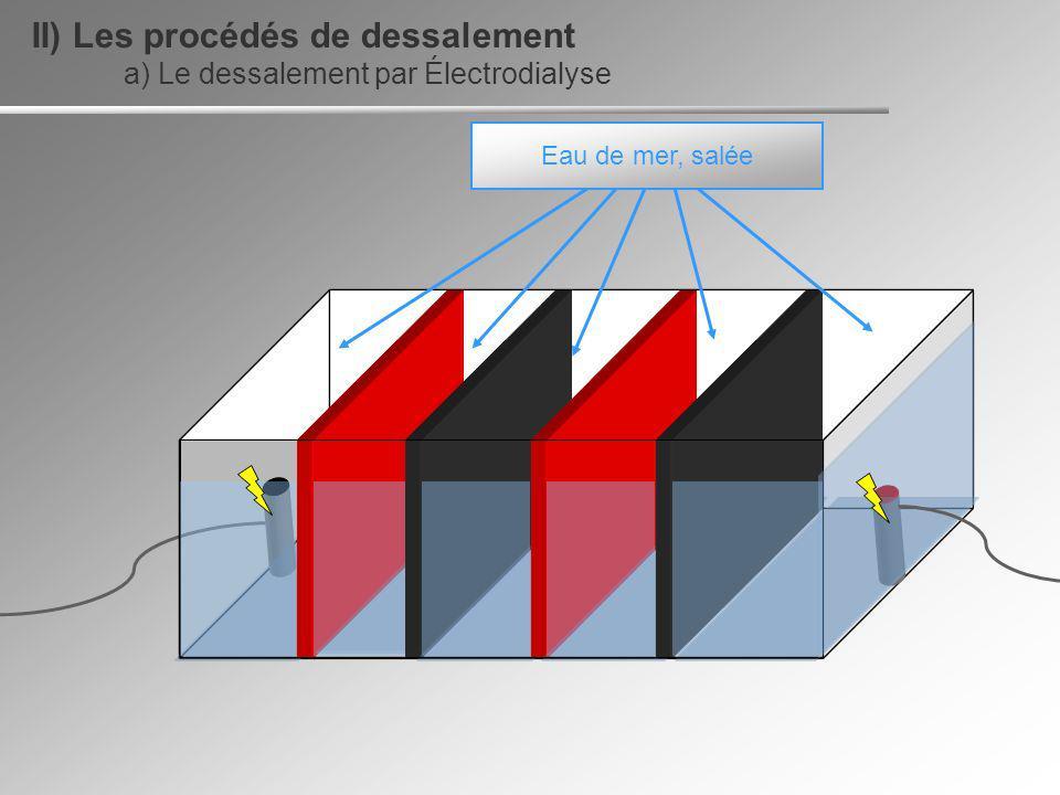 Eau de mer, salée a) Le dessalement par Électrodialyse II) Les procédés de dessalement