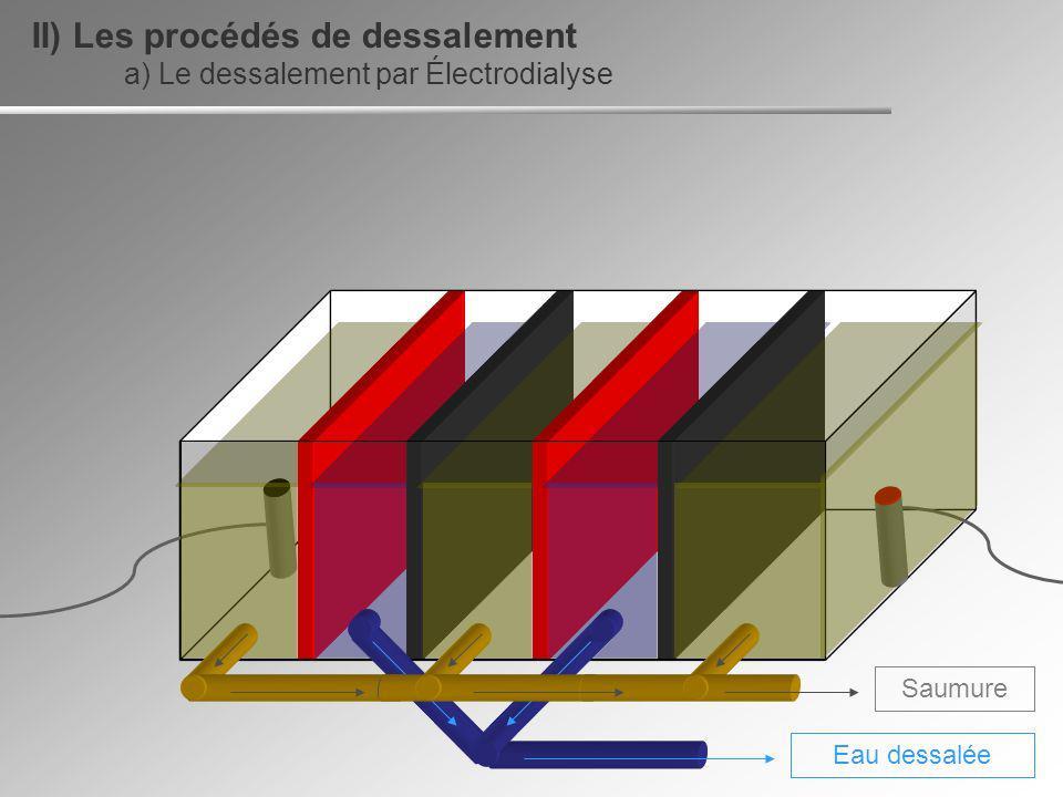 Saumure Eau dessalée a) Le dessalement par Électrodialyse II) Les procédés de dessalement