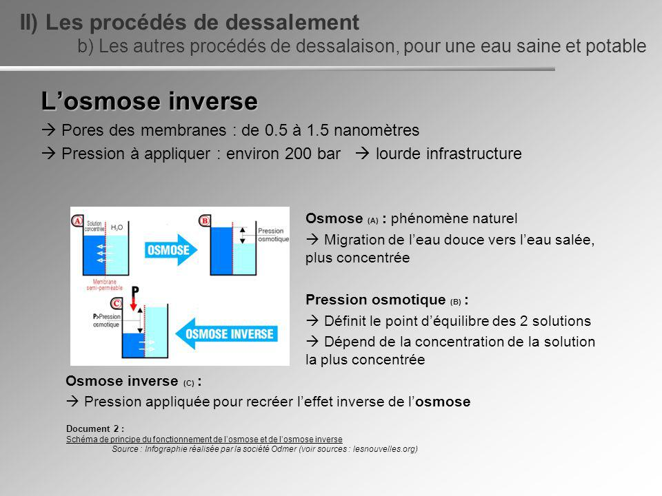 Losmose inverse Pores des membranes : de 0.5 à 1.5 nanomètres Pression à appliquer : environ 200 bar lourde infrastructure Osmose (A) : phénomène natu