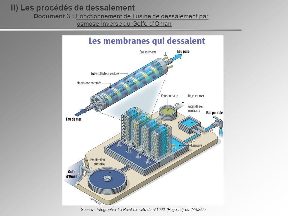 Document 3 : Fonctionnement de lusine de dessalement par osmose inverse du Golfe dOman II) Les procédés de dessalement Source : Infographie Le Point e