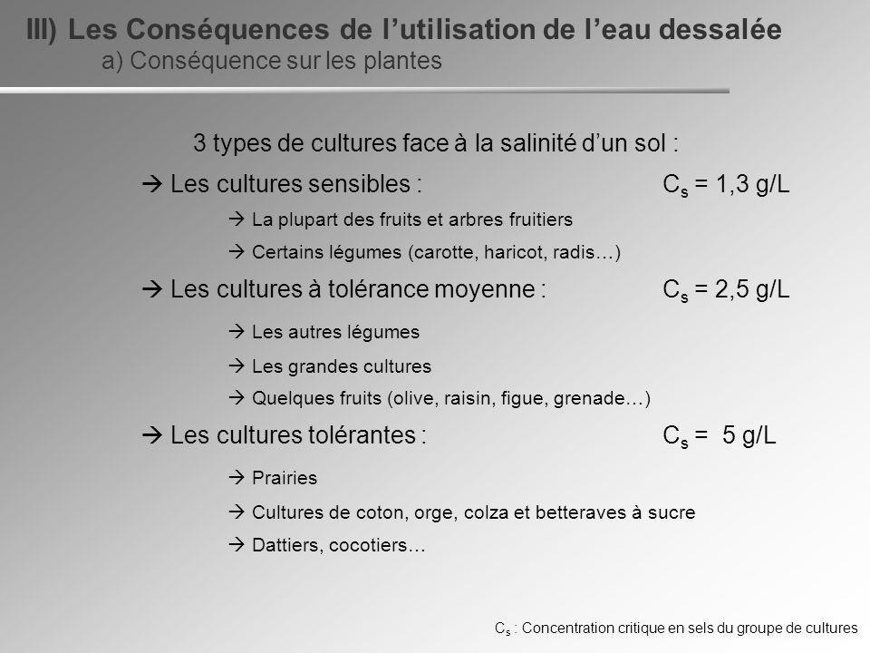 a) Conséquence sur les plantes III) Les Conséquences de lutilisation de leau dessalée 3 types de cultures face à la salinité dun sol : Les cultures se