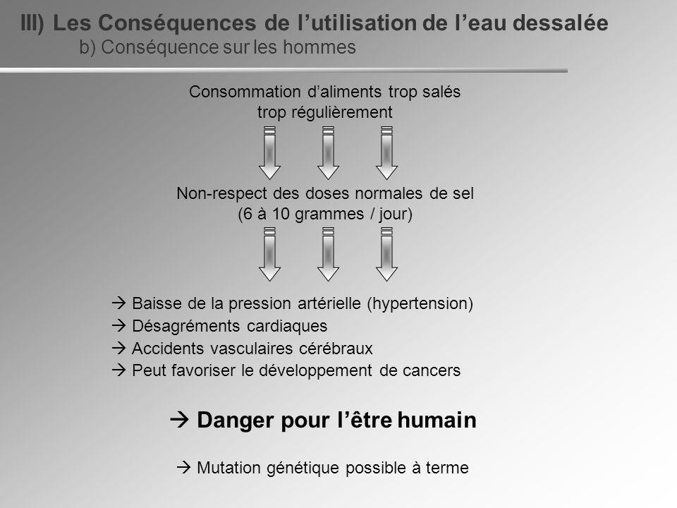 b) Conséquence sur les hommes III) Les Conséquences de lutilisation de leau dessalée Baisse de la pression artérielle (hypertension) Désagréments card
