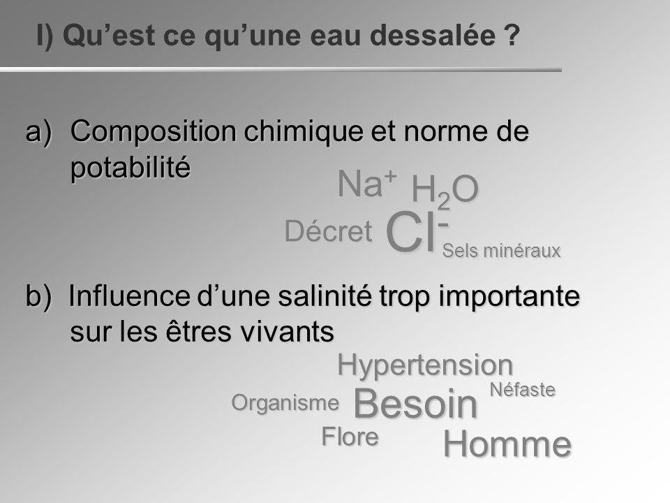 Dessalage, dessalement ou dessalaison : action de retirer le sel dun corps Pour un liquide : le rendre apte à la consommation Définition des seuils maximums : En France : Décret du code de la santé publique, basé sur les normes européennes Maximums admissibles : Na+ : 150 mg/L Cl- : 200 mg/L Moyenne de leau dun puits français : Na+ : 4,4 mg/L Cl- : 7,0 mg/L a) Composition chimique et norme de potabilité I) Quest-ce quune eau dessalée ?