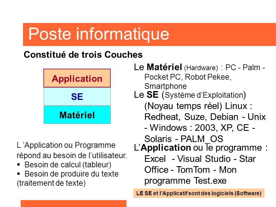 Poste informatique Le Matériel (Hardware) : PC - Palm - Pocket PC, Robot Pekee, Smartphone Matériel SE Application L Application ou Programme répond au besoin de lutilisateur.